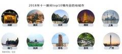 十一出游民宿预测:重庆观音桥舟山朱家尖新